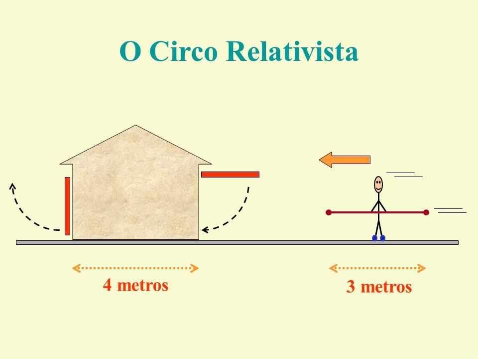 4 metros 3 metros O Circo Relativista