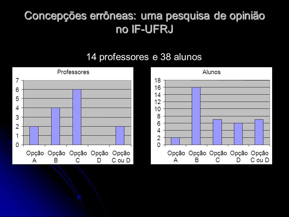 Concepções errôneas: uma pesquisa de opinião no IF-UFRJ 14 professores e 38 alunos Professores 0 1 2 3 4 5 6 7 Opção A B C D C ou D Alunos 0 2 4 6 8 10 12 14 16 18 Opção A B C D C ou D