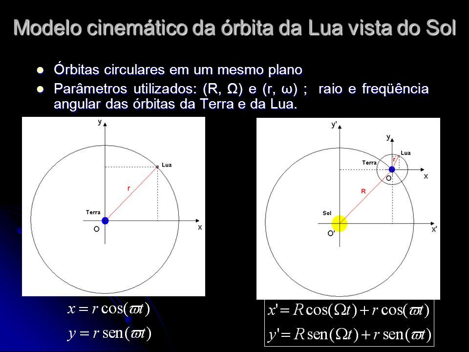 Modelo cinemático da órbita da Lua vista do Sol Órbitas circulares em um mesmo plano Órbitas circulares em um mesmo plano Parâmetros utilizados: (R, Ω) e (r, ω) ; raio e freqüência angular das órbitas da Terra e da Lua.
