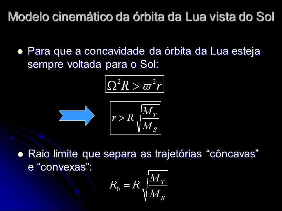 Para que a concavidade da órbita da Lua esteja sempre voltada para o Sol: Para que a concavidade da órbita da Lua esteja sempre voltada para o Sol: Raio limite que separa as trajetórias côncavas e convexas: Raio limite que separa as trajetórias côncavas e convexas: Modelo cinemático da órbita da Lua vista do Sol
