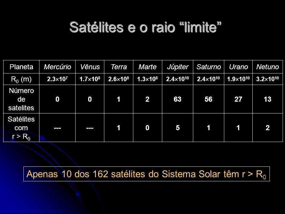 PlanetaMercúrioVênusTerraMarteJúpiterSaturnoUranoNetuno R 0 (m) 2.3 10 7 1.7 10 8 2.6 10 8 1.3 10 8 2.4 10 10 1.9 10 10 3.2 10 10 Número de satelites 001263562713 Satélites com r > R 0 --- 105112 Satélites e o raio limite Apenas 10 dos 162 satélites do Sistema Solar têm r > R 0