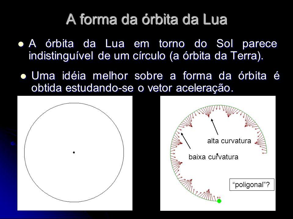 A forma da órbita da Lua A órbita da Lua em torno do Sol parece indistinguível de um círculo (a órbita da Terra).
