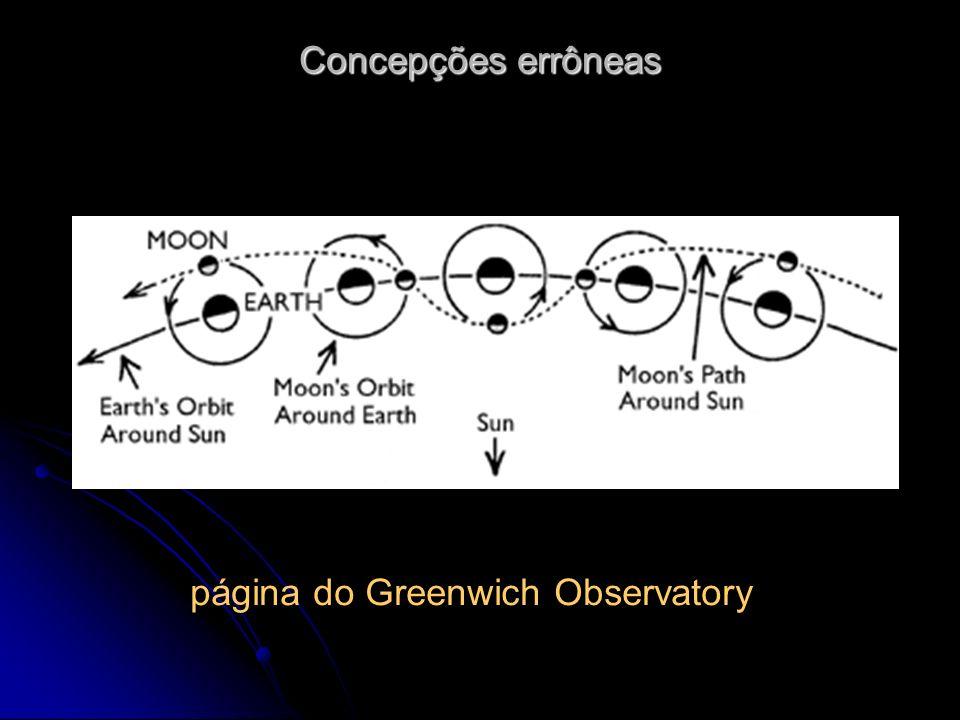página do Greenwich Observatory Concepções errôneas