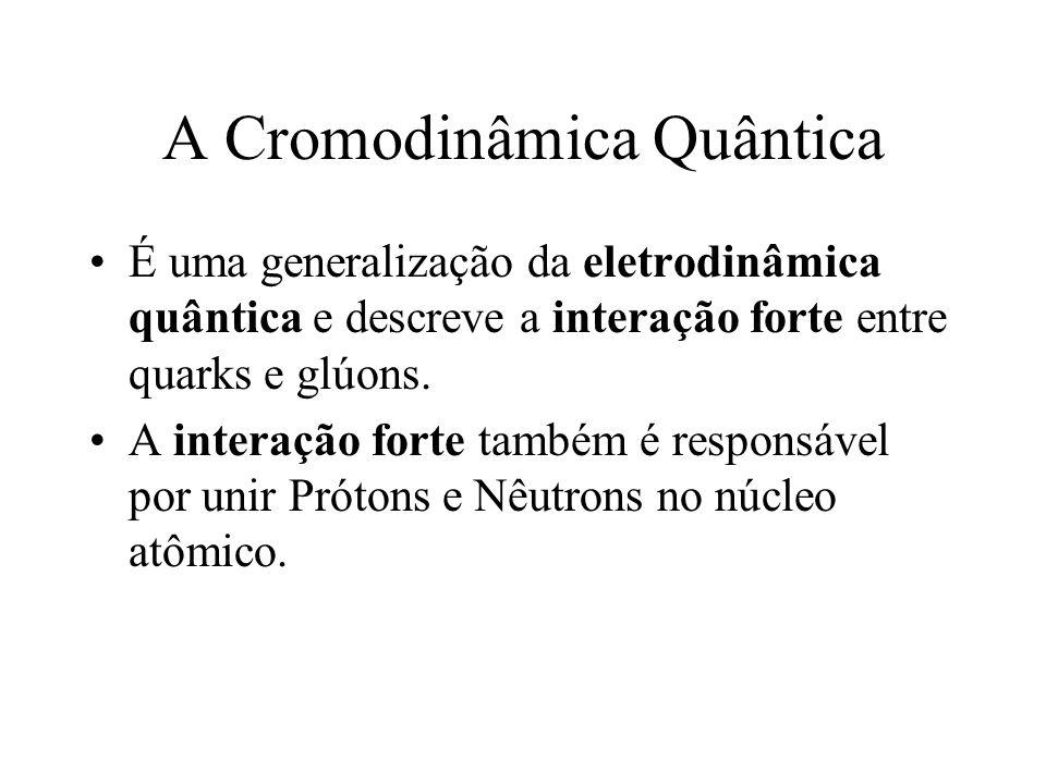 Conseqüências Abandono da Teoria de Cordas para descrever as interações Fortes Confirmação da Cromodinâmica Quântica (~1973) como a teoria quântica de
