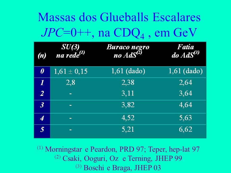 Massas para os Glueballs (2) A razão das massas é independente do corte 2,n são os zeros da Função de Bessel J 2 (u p z)