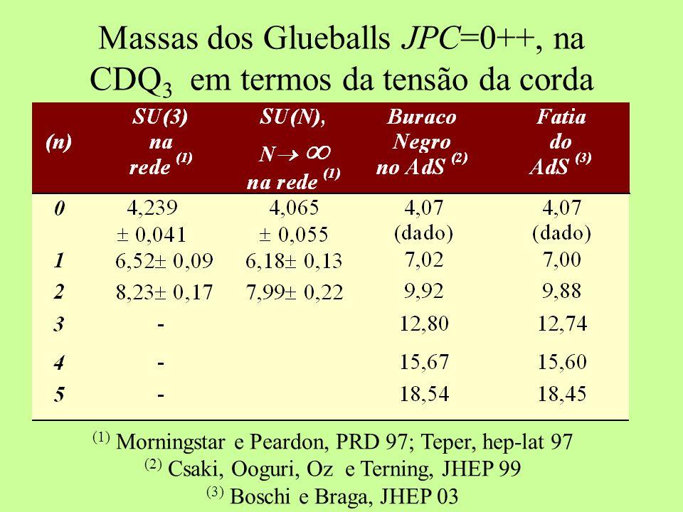 Massas dos Glueballs Escalares JPC=0++, na CDQ 4, em GeV (1) Morningstar e Peardon, PRD 97; Teper, hep-lat 97 (2) Csaki, Ooguri, Oz e Terning, JHEP 99