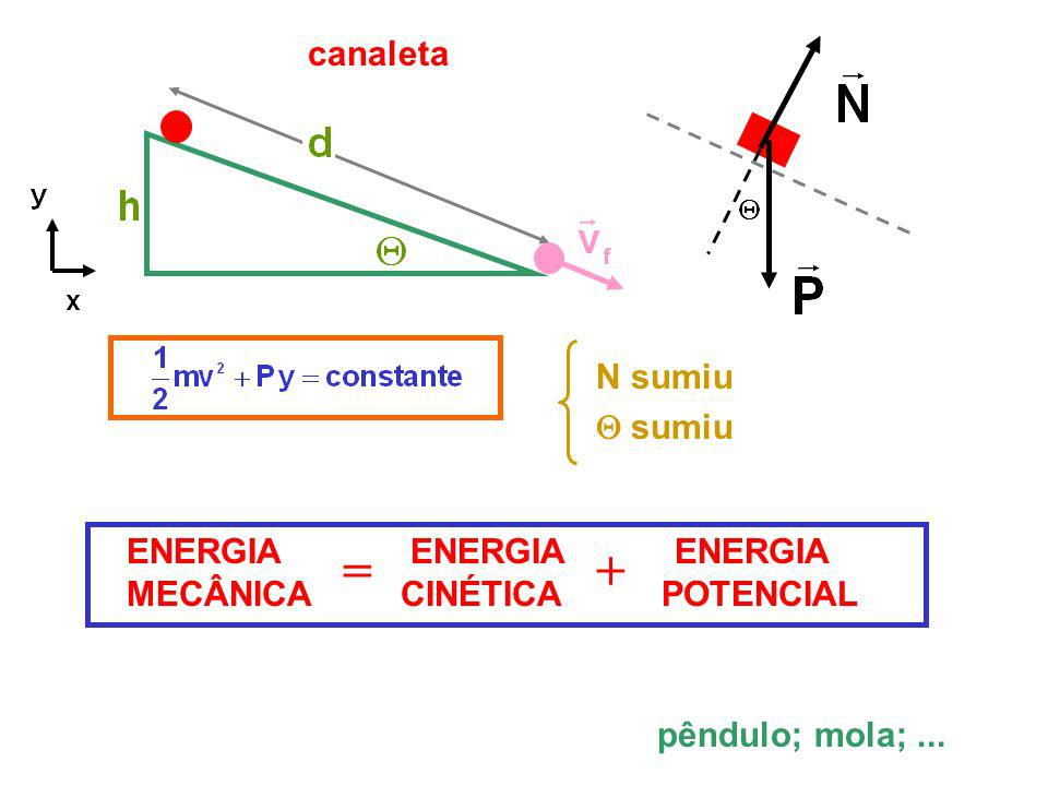 N sumiu sumiu ENERGIA ENERGIA ENERGIA MECÂNICA CINÉTICA POTENCIAL =+ pêndulo; mola;...