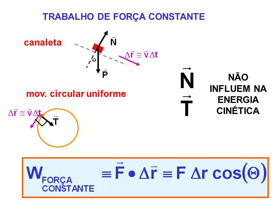 canaleta TRABALHO DE FORÇA CONSTANTE mov. circular uniforme NÃO INFLUEM NA ENERGIA CINÉTICA