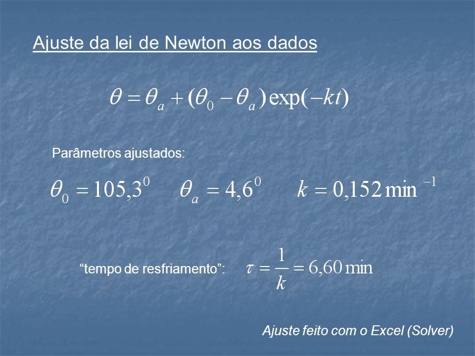 Ajuste da lei de Newton aos dados Parâmetros ajustados: tempo de resfriamento: Ajuste feito com o Excel (Solver)
