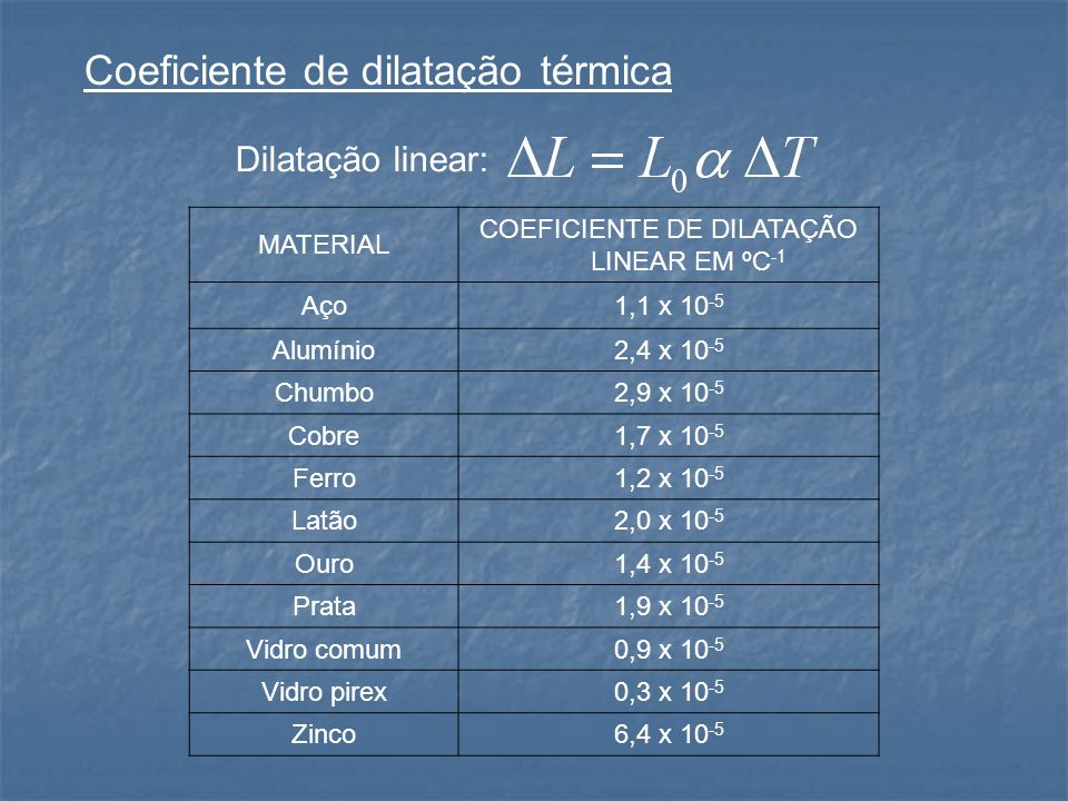 Coeficiente de dilatação térmica MATERIAL COEFICIENTE DE DILATAÇÃO LINEAR EM ºC -1 Aço1,1 x 10 -5 Alumínio2,4 x 10 -5 Chumbo2,9 x 10 -5 Cobre1,7 x 10 -5 Ferro1,2 x 10 -5 Latão2,0 x 10 -5 Ouro1,4 x 10 -5 Prata1,9 x 10 -5 Vidro comum0,9 x 10 -5 Vidro pirex0,3 x 10 -5 Zinco6,4 x 10 -5 Dilatação linear: