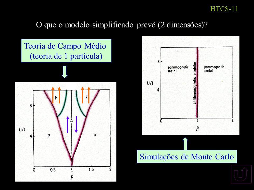 HTCS-10 S/ dopagem: energia é minimizada se colocarmos 1 buraco por sítio os buracos tendem a ficar localizados nos sítios sistema é um isolante (Mott) (para qq valor da repulsão Coulombiana) C/ dopagem: buracos adicionais são compartilhados, diminuindo o momento local a tendência à ordem é enfraquecida