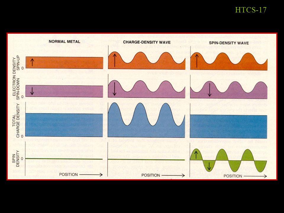 HTCS-16 Ondas de densidade de carga e ondas de densidade de spin Separemos os elétrons em duas espécies: spin- e spin- N.B.: Em 1-D não há ordem magné