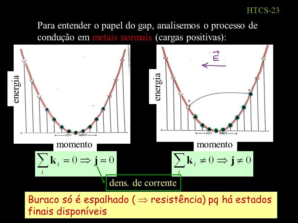 HTCS-22 2 elétrons interagindo atrativamente em presença do mar de Fermi formam um estado ligado: par de Cooper (1957) Gás de e `s Estados ocupados Estados desocupados F + interação atrativa Conseqüência: abre-se um gap no espectro