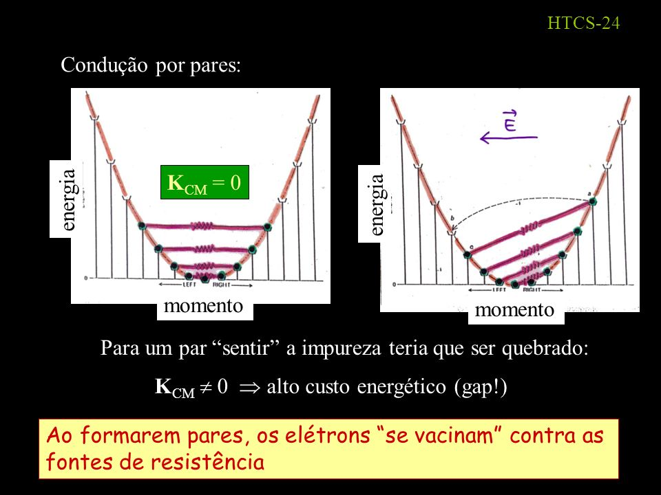 HTCS-23 Para entender o papel do gap, analisemos o processo de condução em metais normais (cargas positivas): momento energia momento energia Buraco só é espalhado ( resistência) pq há estados finais disponíveis dens.