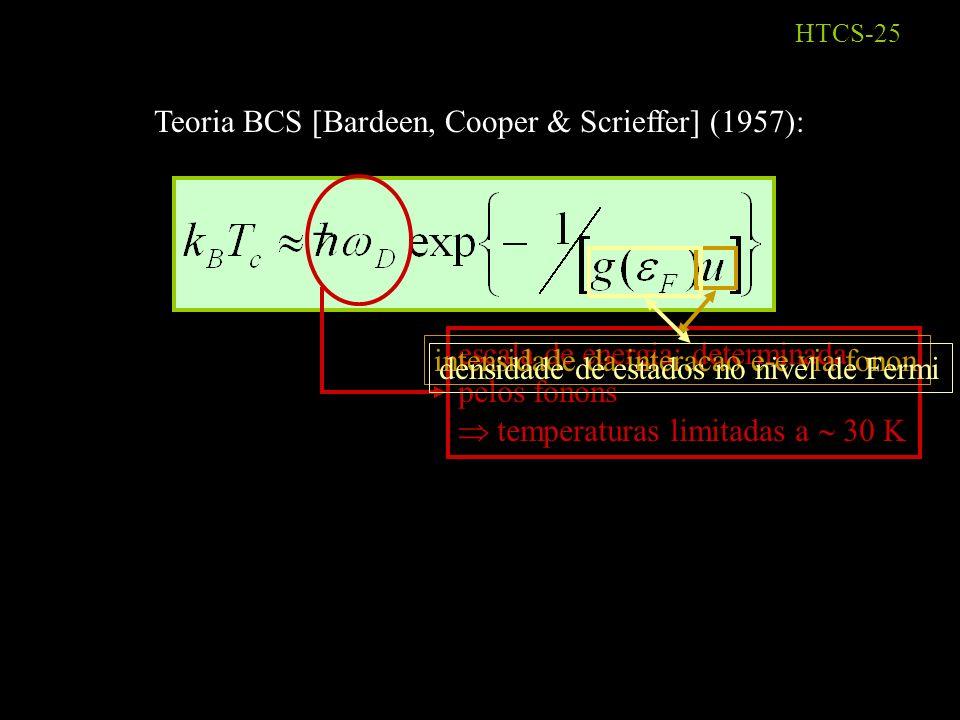 HTCS-24 energia momento energia momento Condução por pares: K CM = 0 Para um par sentir a impureza teria que ser quebrado: K CM 0 alto custo energético (gap!) Ao formarem pares, os elétrons se vacinam contra as fontes de resistência
