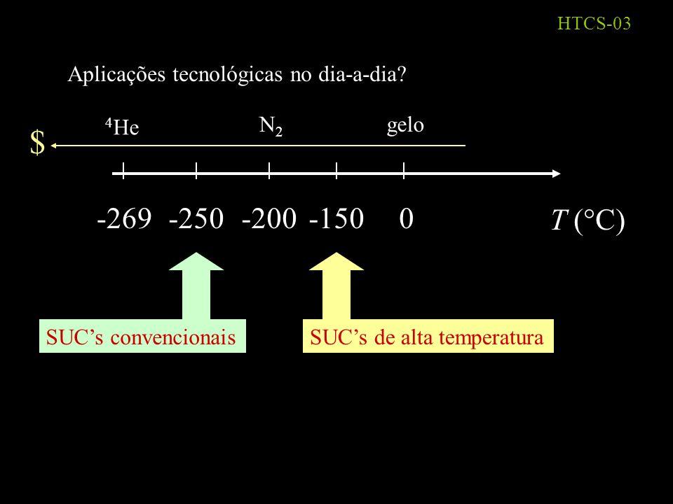 HTCS-02 2) Efeito Meissner Campo magnético não entra na amostra Levitação magnética