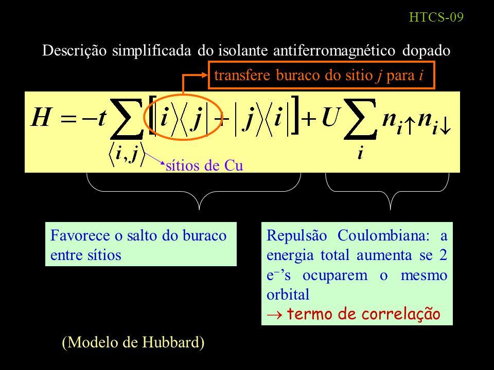 HTCS-08 Ordenamento antiferromagnético: planos de CuO 2 Cu O