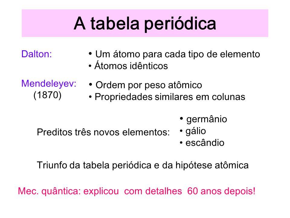 A tabela periódica Dalton: Um átomo para cada tipo de elemento Átomos idênticos Mendeleyev: (1870) Ordem por peso atômico Propriedades similares em colunas Preditos três novos elementos: germânio gálio escândio Triunfo da tabela periódica e da hipótese atômica Mec.