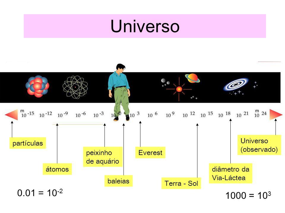 Universo partículas átomos peixinho de aquário baleias Everest 0.01 = 10 -2 1000 = 10 3 Terra - Sol Universo (observado) diâmetro da Via-Láctea