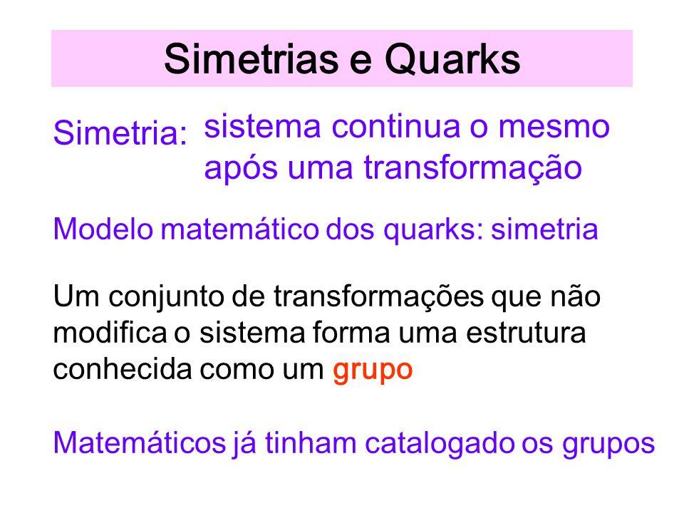 Simetrias e Quarks sistema continua o mesmo após uma transformação Simetria: Modelo matemático dos quarks: simetria Um conjunto de transformações que não modifica o sistema forma uma estrutura conhecida como um grupo Matemáticos já tinham catalogado os grupos
