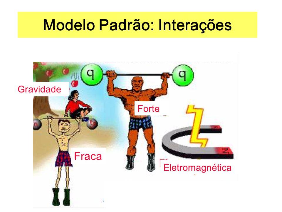 Modelo Padrão: Interações Gravidade Forte Eletromagnética Fraca