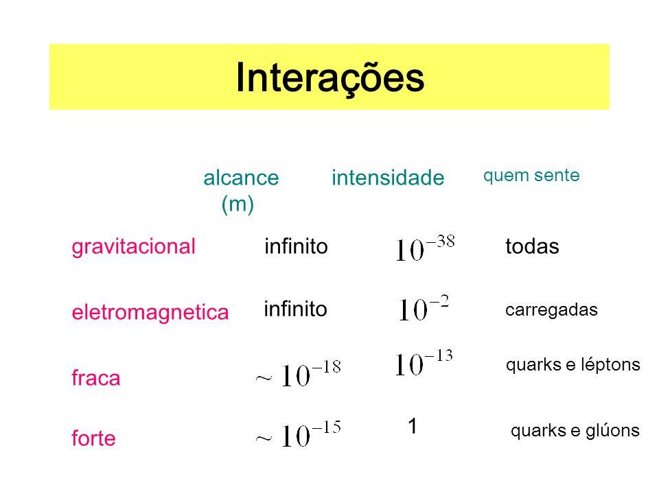 Interações gravitacionalinfinitotodas eletromagnetica infinito carregadas fraca quarks e léptons forte 1 quarks e glúons alcance (m) intensidade quem sente