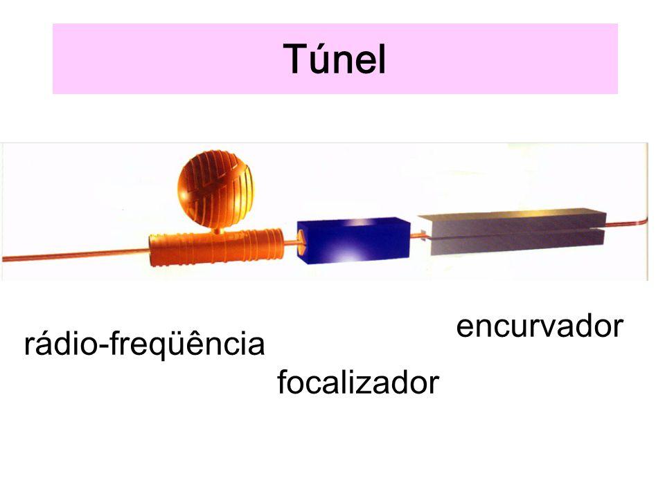 Túnel rádio-freqüência focalizador encurvador