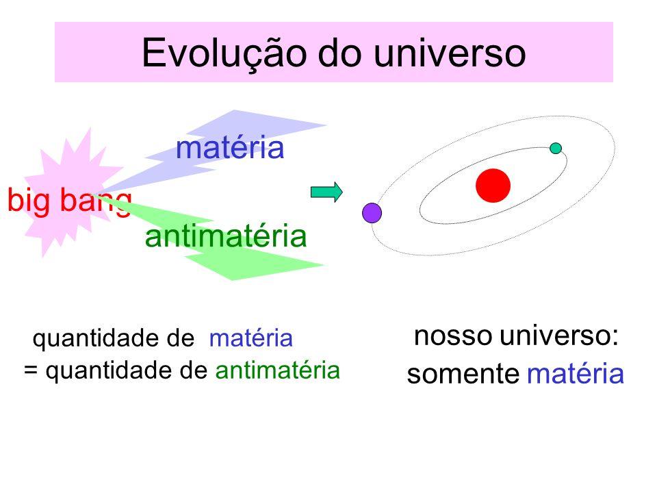 Evolução do universo big bang matéria antimatéria quantidade de matéria = quantidade de antimatéria nosso universo: somente matéria