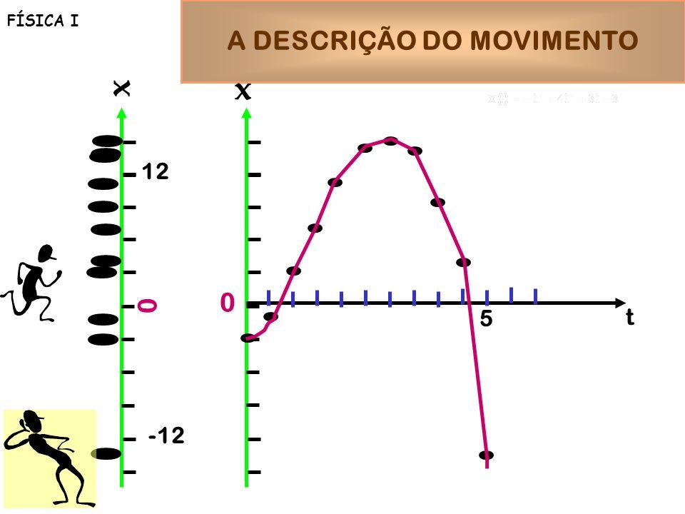 A DESCRIÇÃO DO MOVIMENTO FÍSICA I x 0 x 0 -12 12 5 t