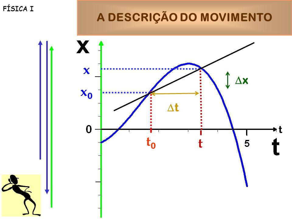 A DESCRIÇÃO DO MOVIMENTO FÍSICA I t t0t0 x0x0 t t x x