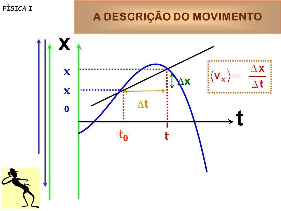 A DESCRIÇÃO DO MOVIMENTO FÍSICA I x0x0 x t0t0 t t x