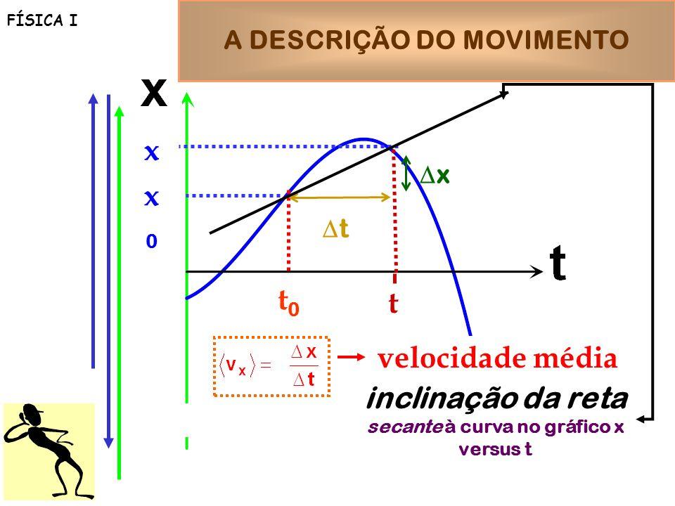 inclinação da reta secante à curva no gráfico x versus t A DESCRIÇÃO DO MOVIMENTO FÍSICA I x0x0 x t0t0 t t x velocidade média