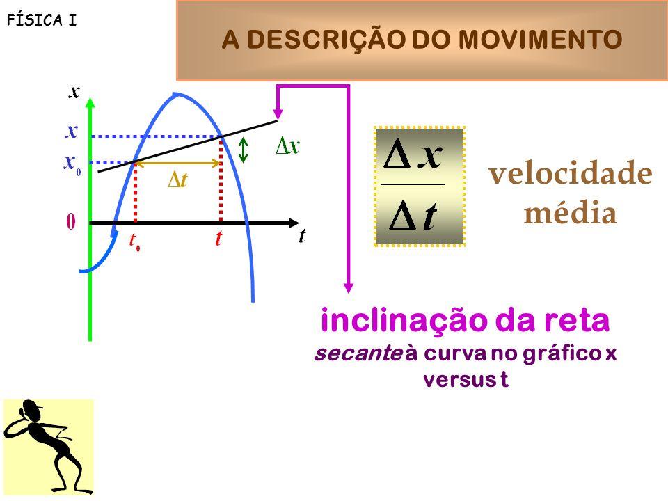 A DESCRIÇÃO DO MOVIMENTO FÍSICA I inclinação da reta secante à curva no gráfico x versus t velocidade média