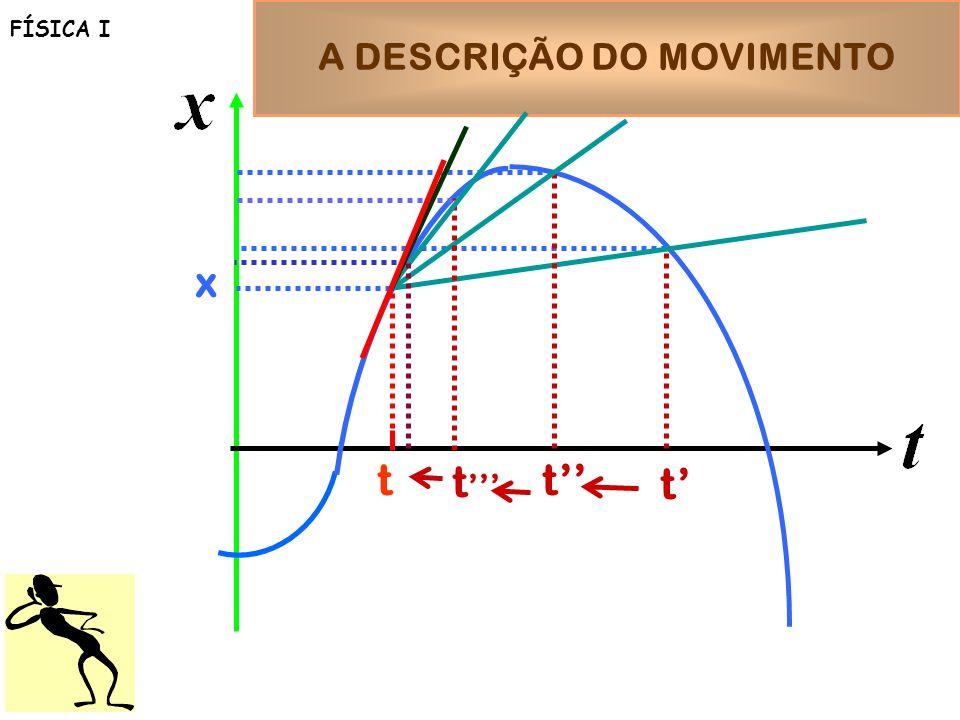 A DESCRIÇÃO DO MOVIMENTO FÍSICA I t x t t t