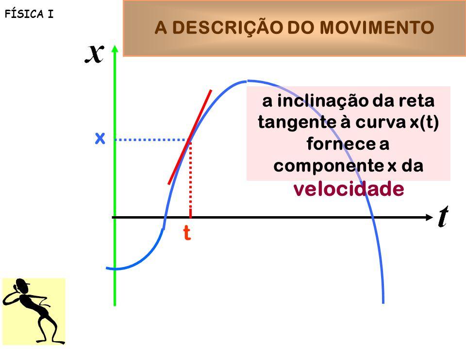 A DESCRIÇÃO DO MOVIMENTO FÍSICA I t x a inclinação da reta tangente à curva x(t) fornece a componente x da velocidade