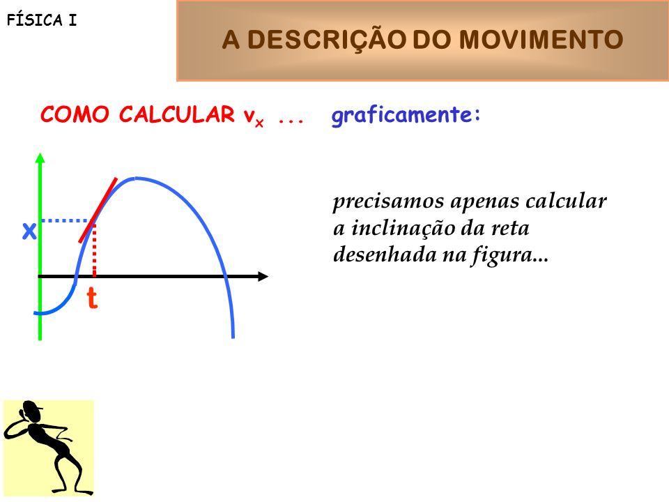 A DESCRIÇÃO DO MOVIMENTO FÍSICA I t x COMO CALCULAR v x... graficamente: precisamos apenas calcular a inclinação da reta desenhada na figura...