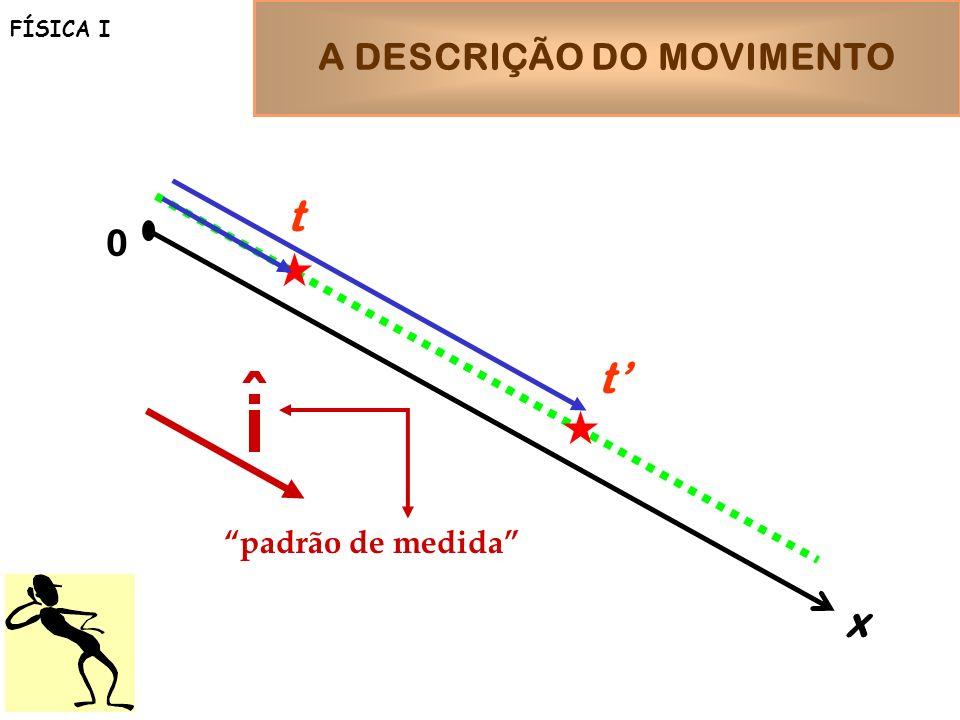 A DESCRIÇÃO DO MOVIMENTO FÍSICA I x 0 t t padrão de medida