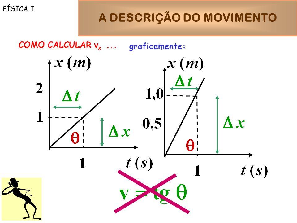 A DESCRIÇÃO DO MOVIMENTO FÍSICA I COMO CALCULAR v x... graficamente: