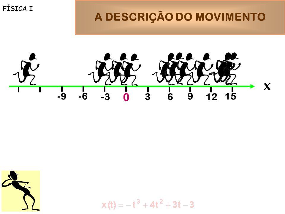 A DESCRIÇÃO DO MOVIMENTO FÍSICA I x 0 12 9 36 -6-9 -3 15