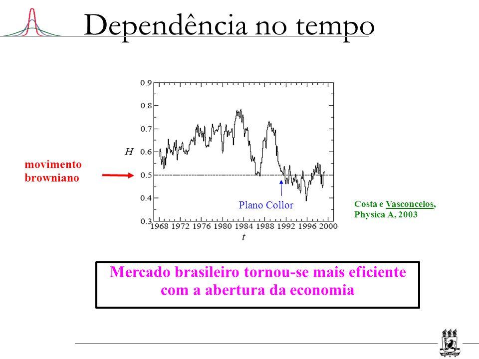Dependência no tempo movimento browniano Plano Collor Mercado brasileiro tornou-se mais eficiente com a abertura da economia Costa e Vasconcelos, Phys