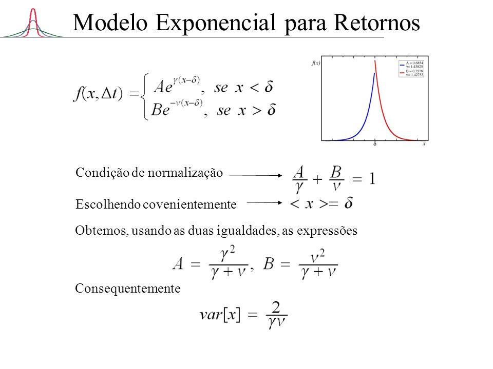 Modelo Exponencial para Retornos Condição de normalização Escolhendo covenientemente Obtemos, usando as duas igualdades, as expressões Consequentement