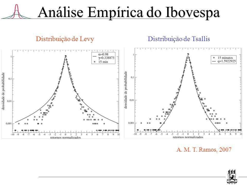 Análise Empírica do Ibovespa Distribuição de TsallisDistribuição de Levy A. M. T. Ramos, 2007