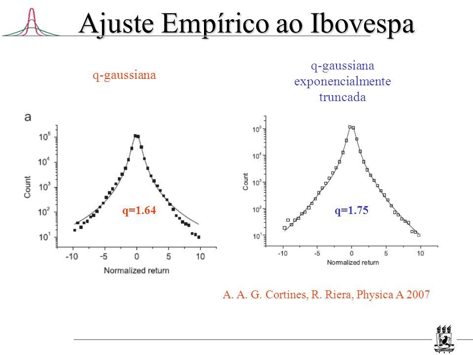 Ajuste Empírico ao Ibovespa A. A. G. Cortines, R. Riera, Physica A 2007 q=1.64 q-gaussiana exponencialmente truncada q-gaussiana q=1.75