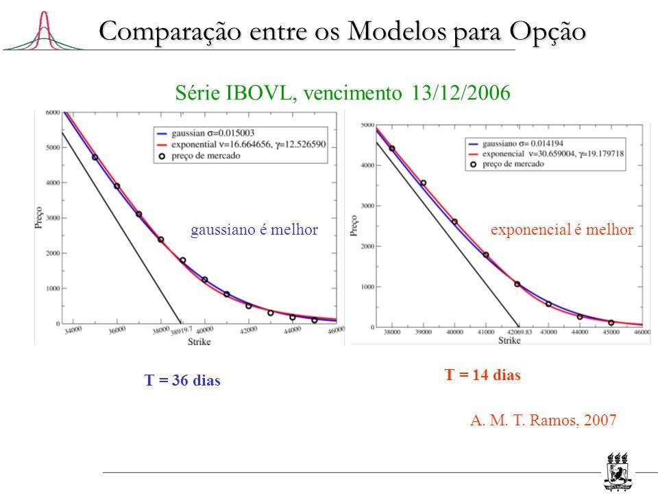 Comparação entre os Modelos para Opção T = 14 dias T = 36 dias Série IBOVL, vencimento 13/12/2006 gaussiano é melhorexponencial é melhor A. M. T. Ramo