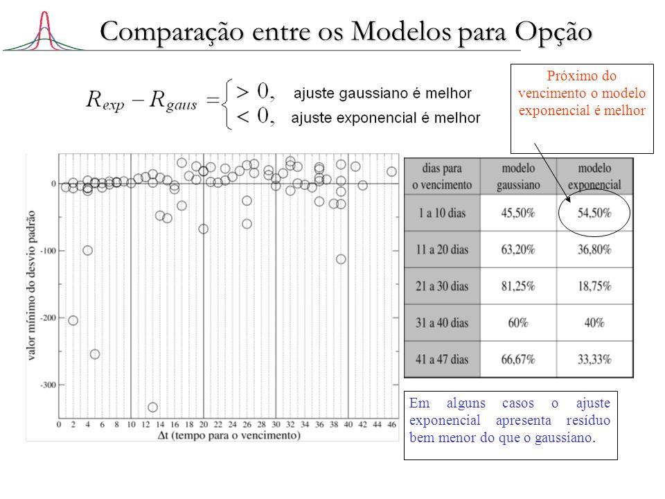Próximo do vencimento o modelo exponencial é melhor Em alguns casos o ajuste exponencial apresenta resíduo bem menor do que o gaussiano. Comparação en