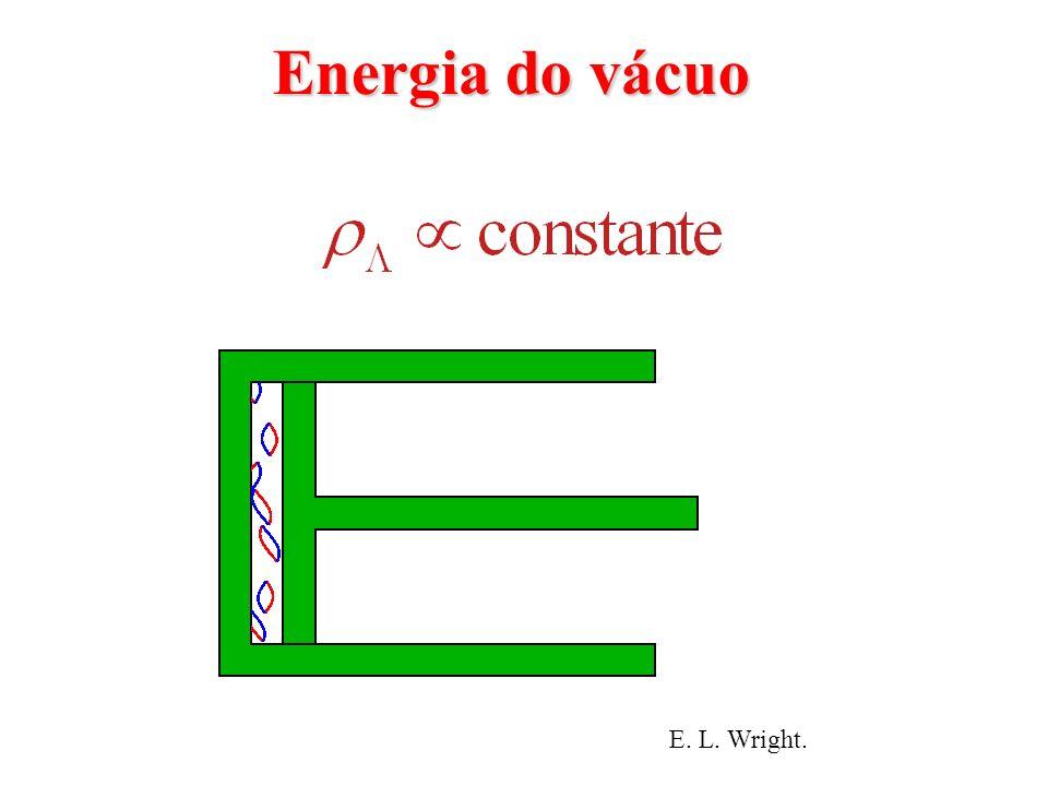 Energia do vácuo = Energia do vácuo = energia de ponto zero energia de ponto zero Oscilador harmônico de frequência : TQC- conjunto de osciladores harmônicos de todas as frequências possíveis: energia do vácuo (flutuação quântica)