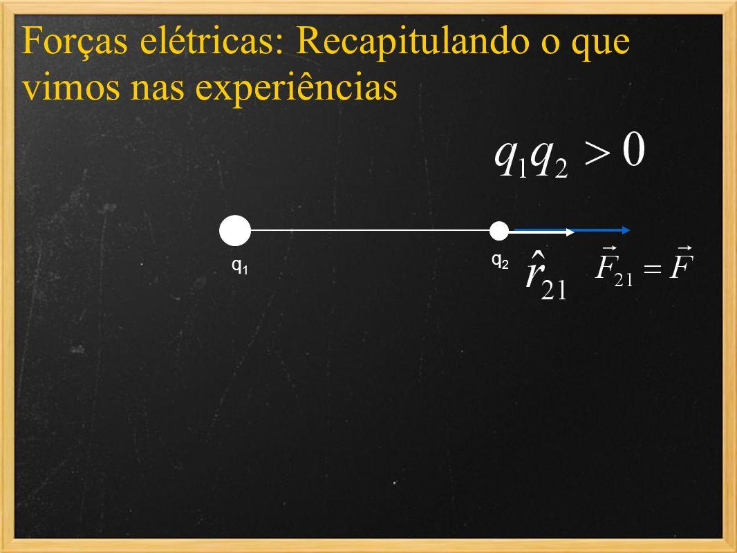 Forças elétricas: Recapitulando o que vimos nas experiências q1q1 q2q2