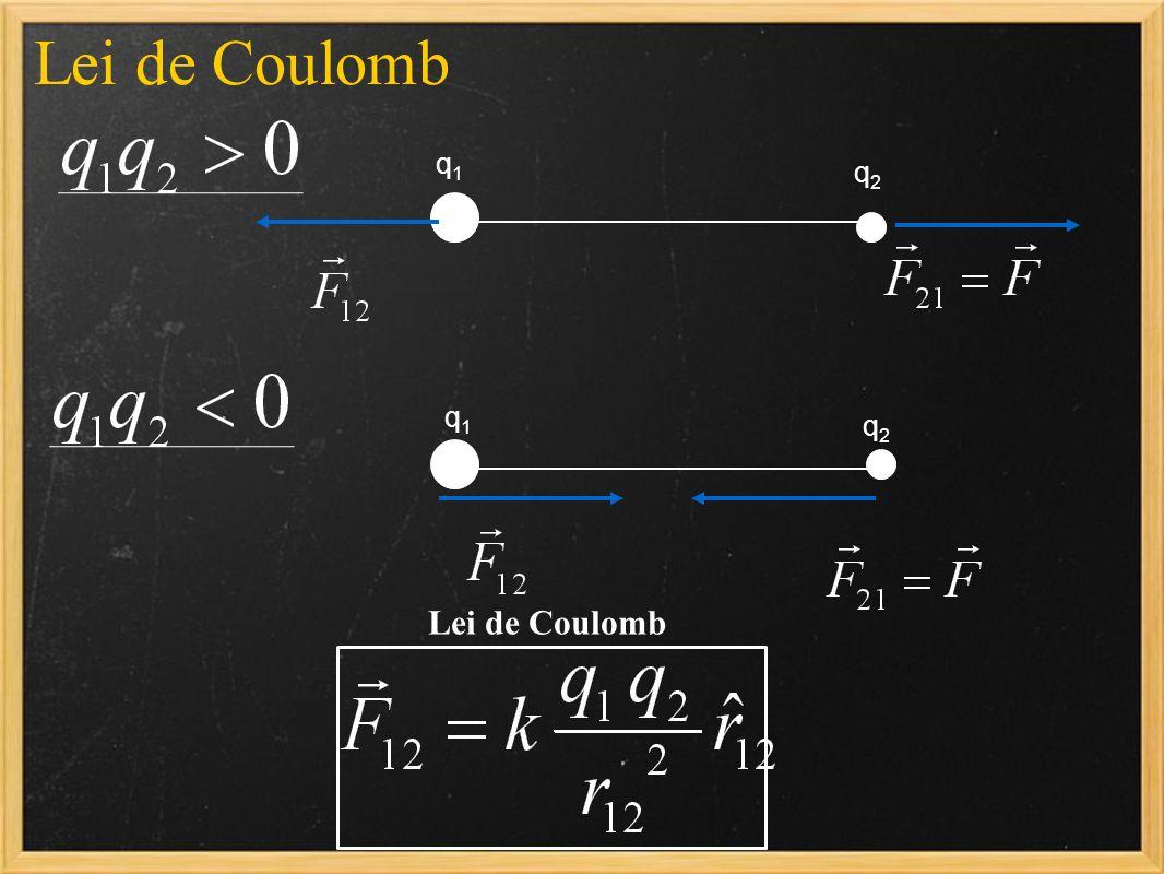 Lei de Coulomb q1q1 q2q2 q1q1 q2q2