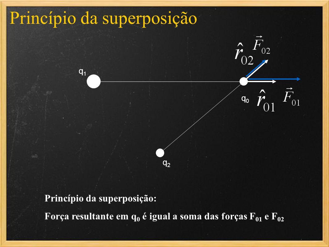 q1q1 q2q2 q0q0 Princípio da superposição: Força resultante em q 0 é igual a soma das forças F 01 e F 02