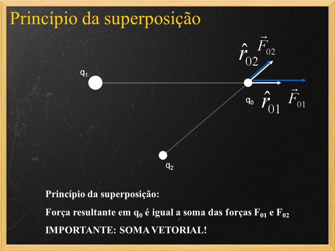 Princípio da superposição q1q1 q2q2 q0q0 Princípio da superposição: Força resultante em q 0 é igual a soma das forças F 01 e F 02 IMPORTANTE: SOMA VET